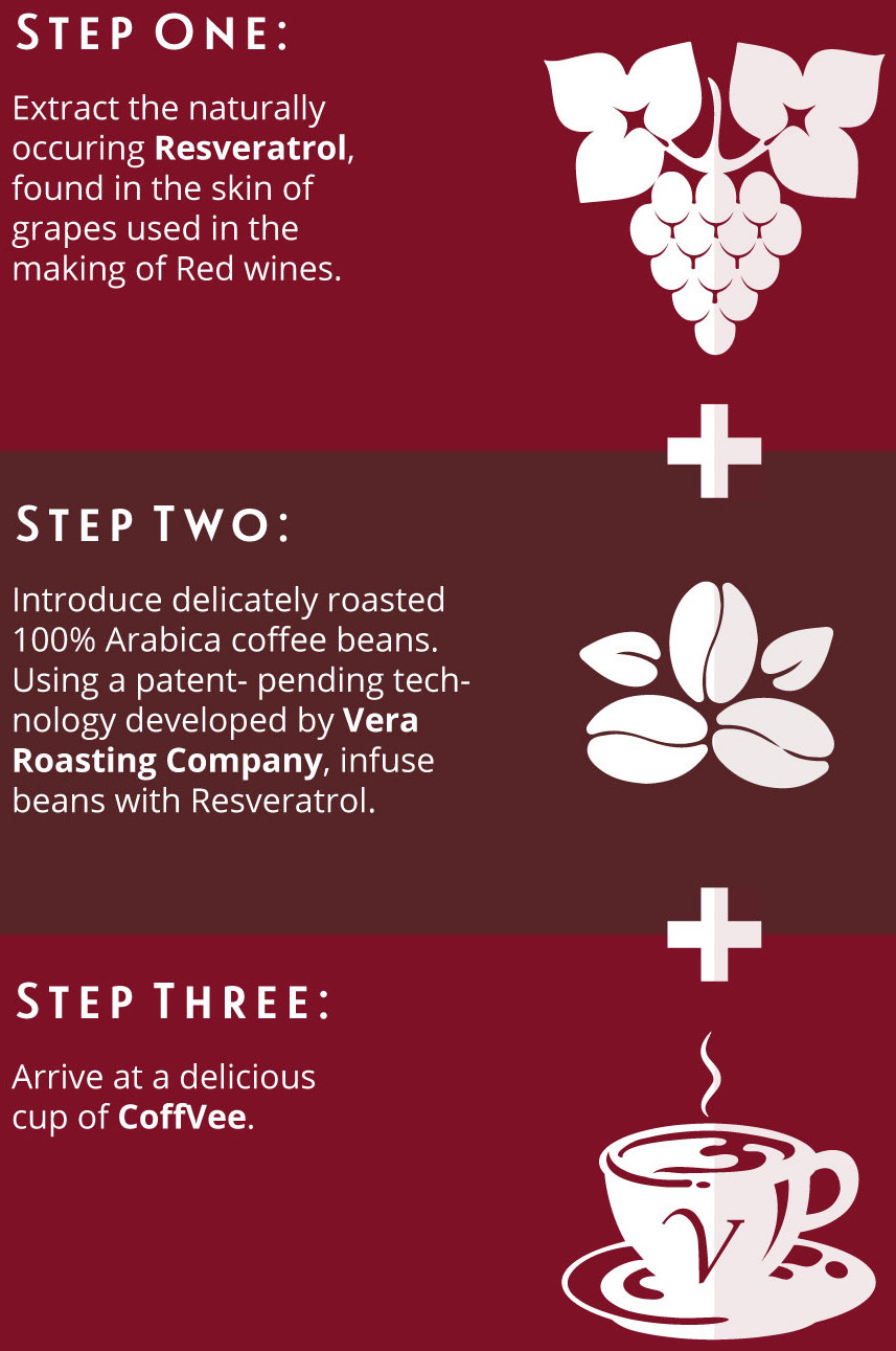 CoffVee_Infographic