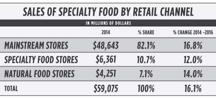 Nosh Food Market Annual Report