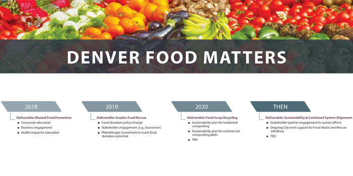 Colorado Food Works to Unite Industry and State | NOSH