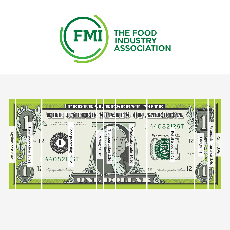 The Checkout: FMI Illustrates COVID-19's Effect on Grocery Prices; Forager Project Works to Mobilize Voters